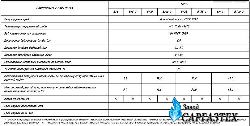 Газорегуляторный пункт ШРП-B/6-2