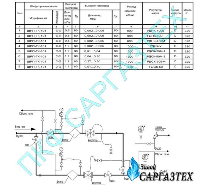 ШРП-ГК-101 на регуляторах давления газа РДНК,РДСК,R/70,B/249 Tartarini