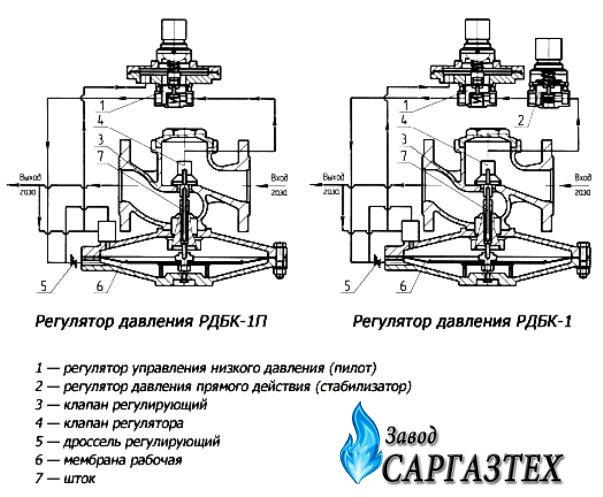 Регулятор давления РДБК 1-50